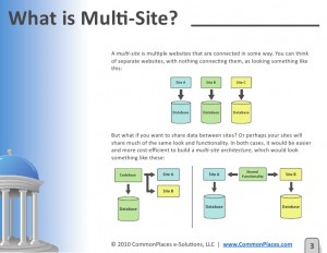 MultiArchitecture